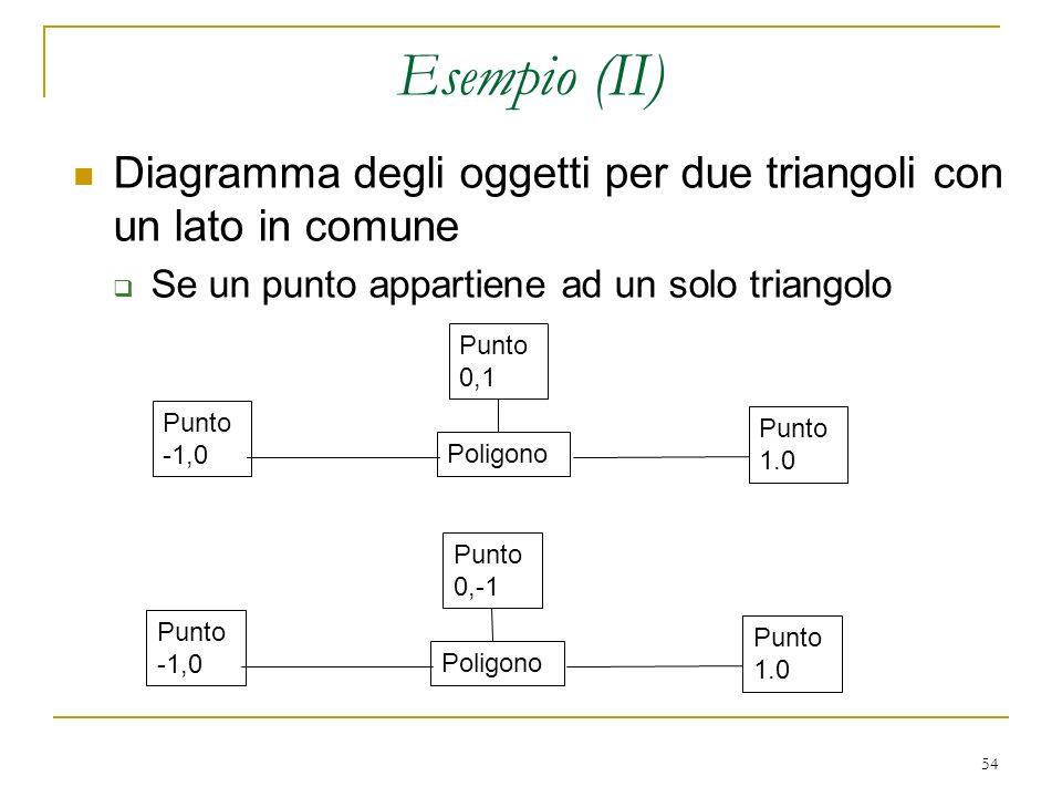 Esempio (II) Diagramma degli oggetti per due triangoli con un lato in comune. Se un punto appartiene ad un solo triangolo.