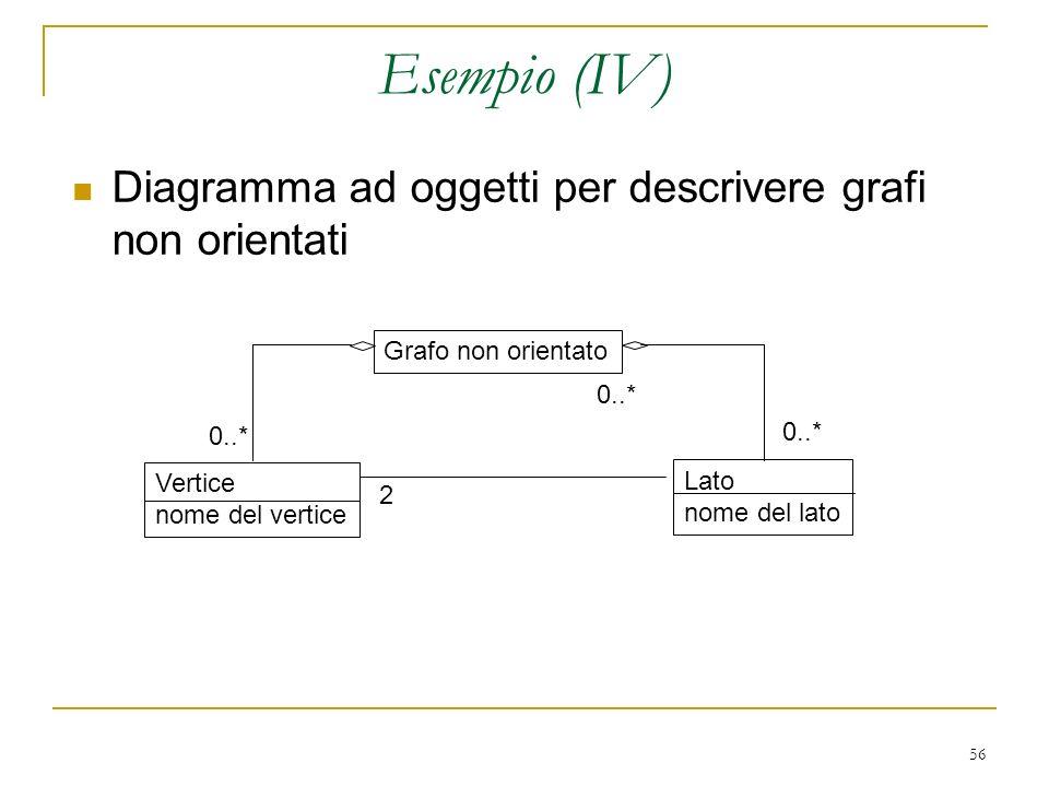 Esempio (IV) Diagramma ad oggetti per descrivere grafi non orientati