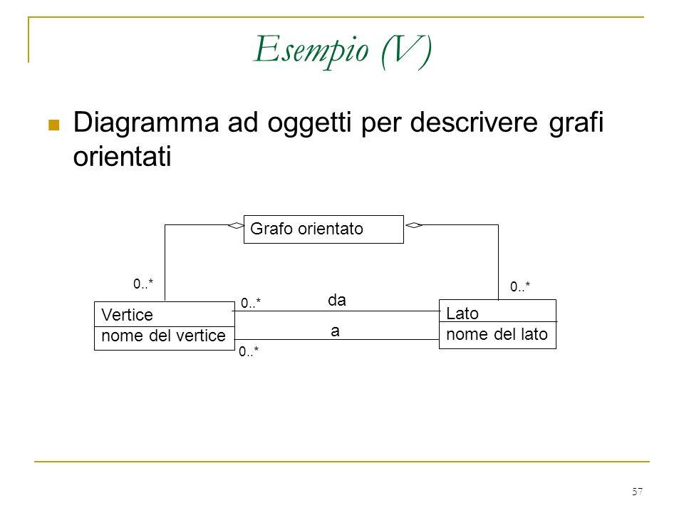 Esempio (V) Diagramma ad oggetti per descrivere grafi orientati