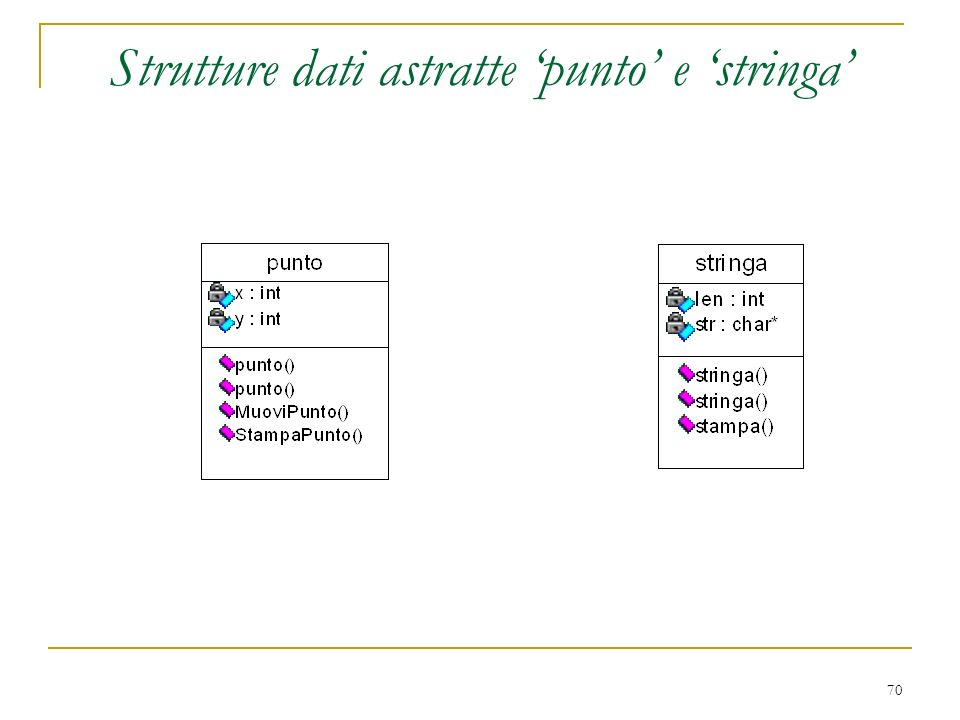 Strutture dati astratte 'punto' e 'stringa'