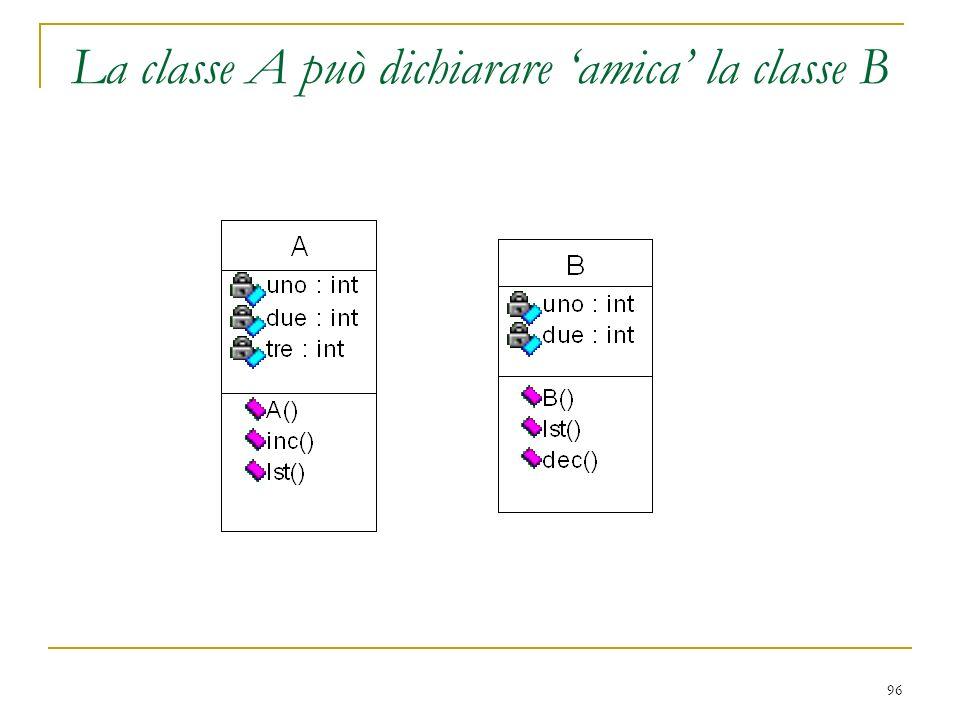 La classe A può dichiarare 'amica' la classe B
