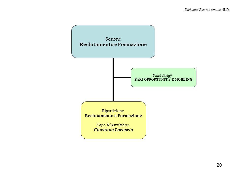 Divisione Risorse umane (RU)