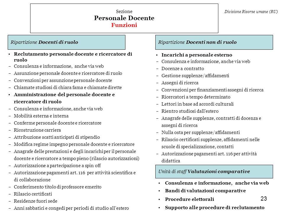Personale Docente Funzioni Sezione Ripartizione Docenti di ruolo