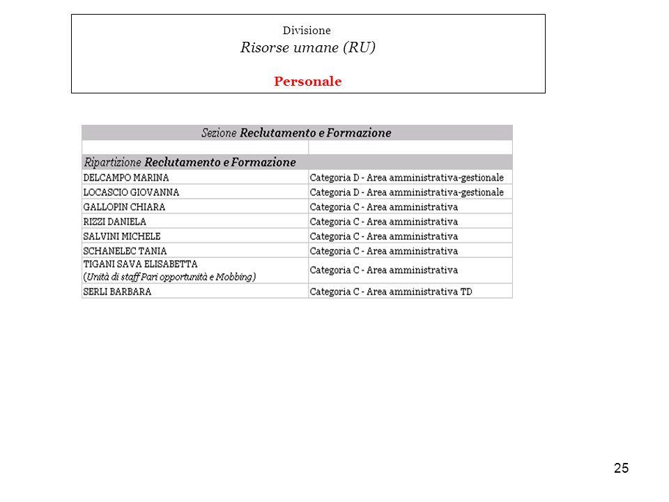 Divisione Risorse umane (RU) Personale