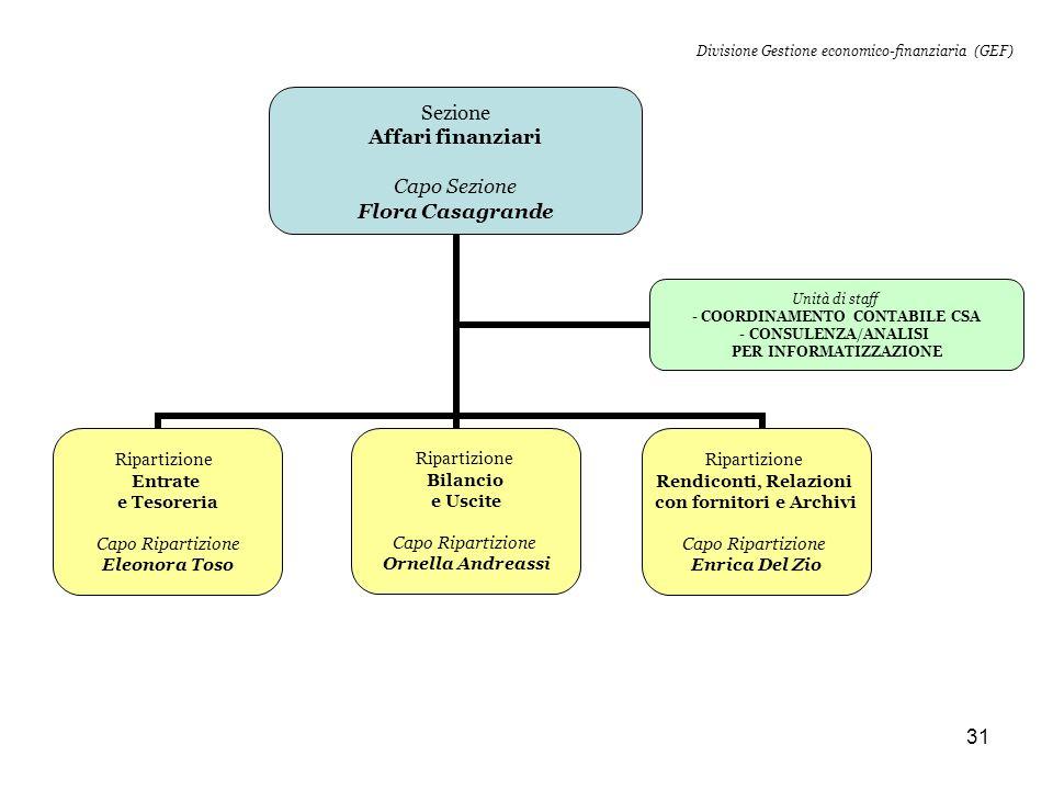 Divisione Gestione economico-finanziaria (GEF)