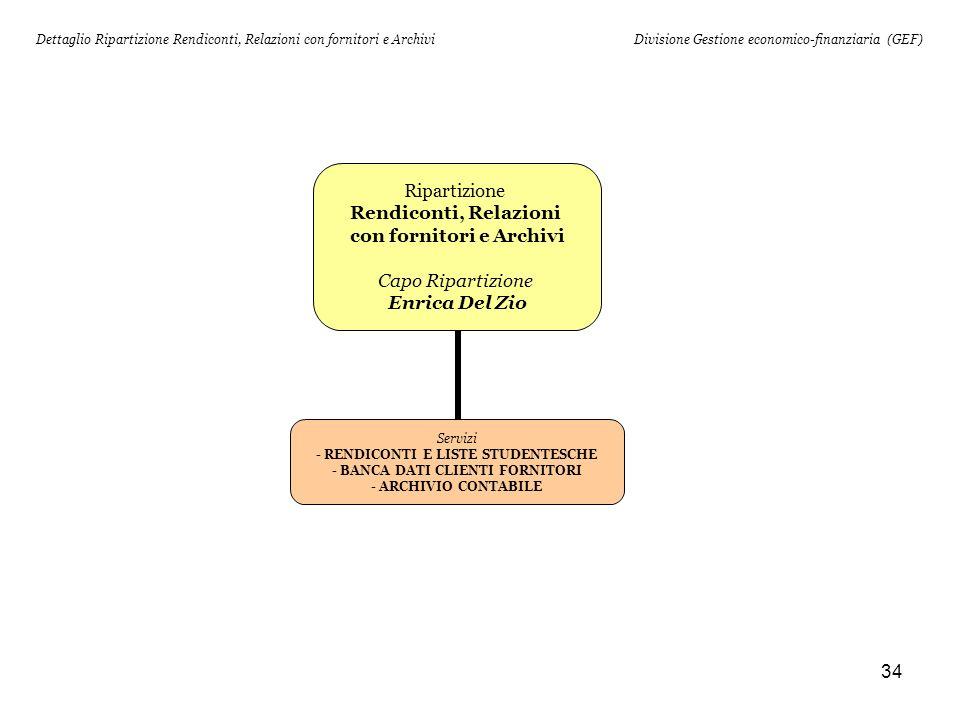 Dettaglio Ripartizione Rendiconti, Relazioni con fornitori e Archivi