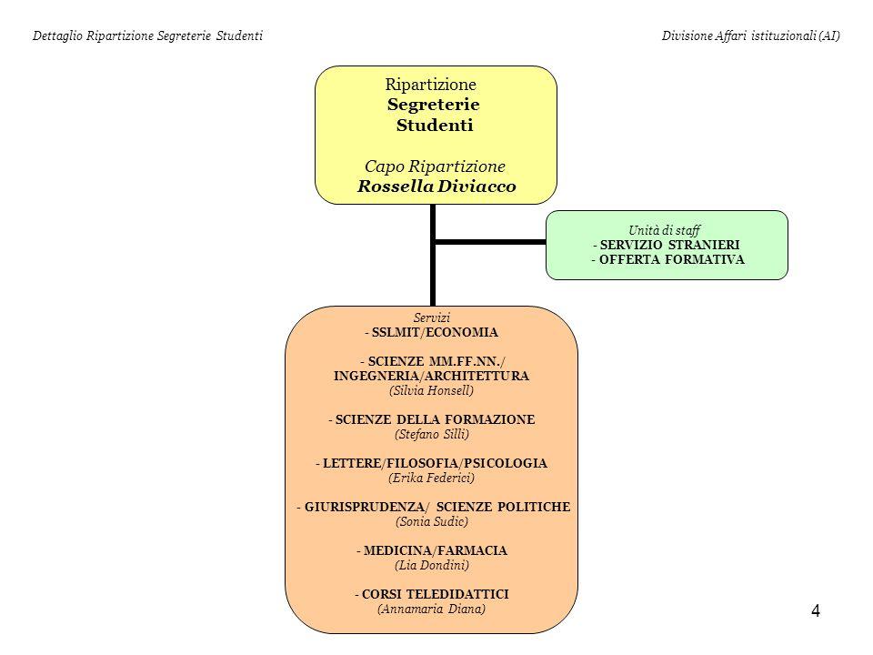 Dettaglio Ripartizione Segreterie Studenti