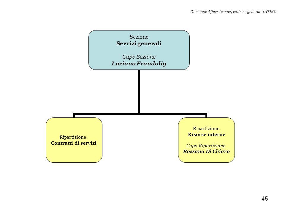 Divisione Affari tecnici, edilizi e generali (ATEG)