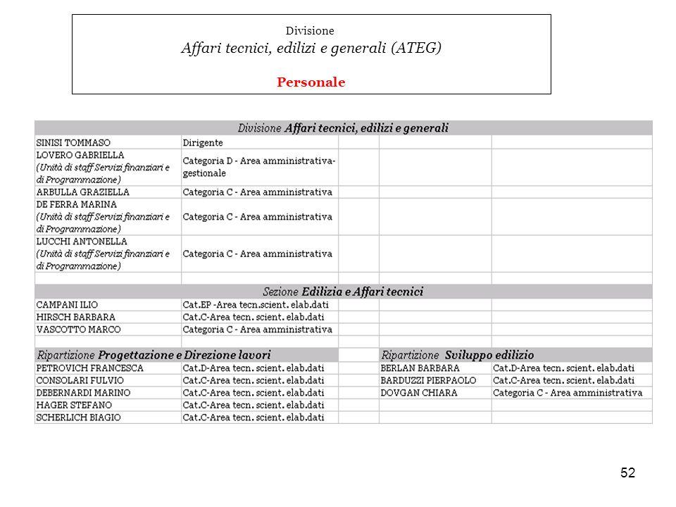 Affari tecnici, edilizi e generali (ATEG)
