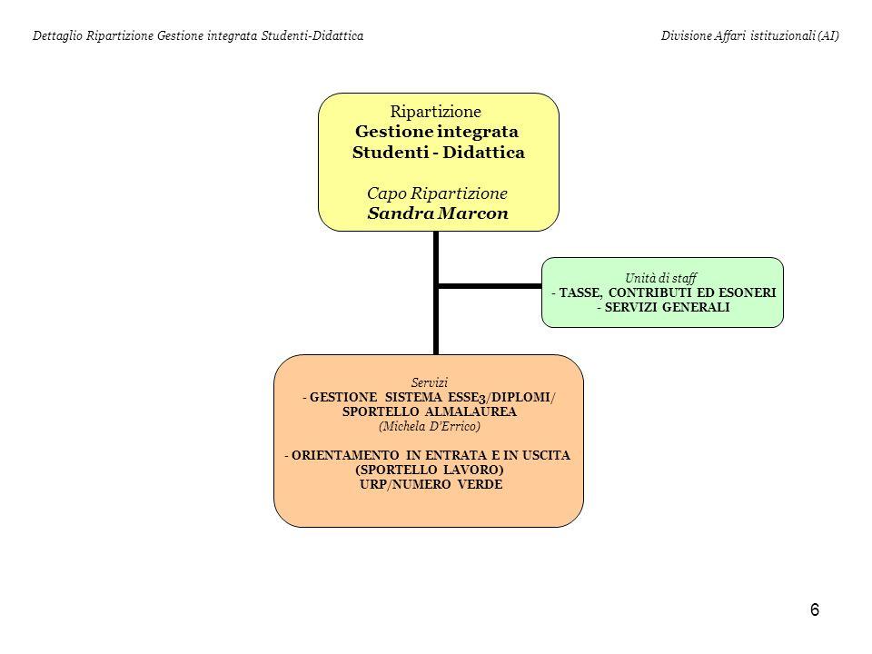 Dettaglio Ripartizione Gestione integrata Studenti-Didattica
