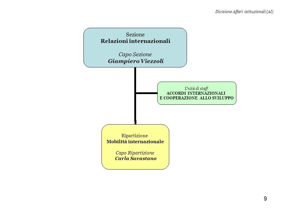 Divisione Affari istituzionali (AI)