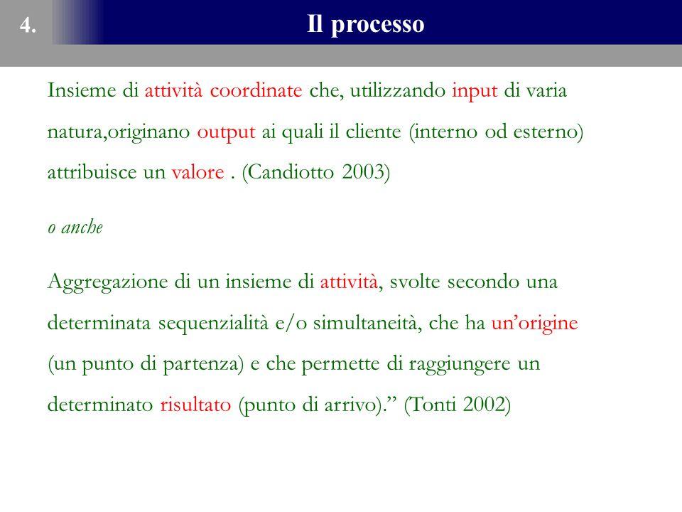 4. Il processo.