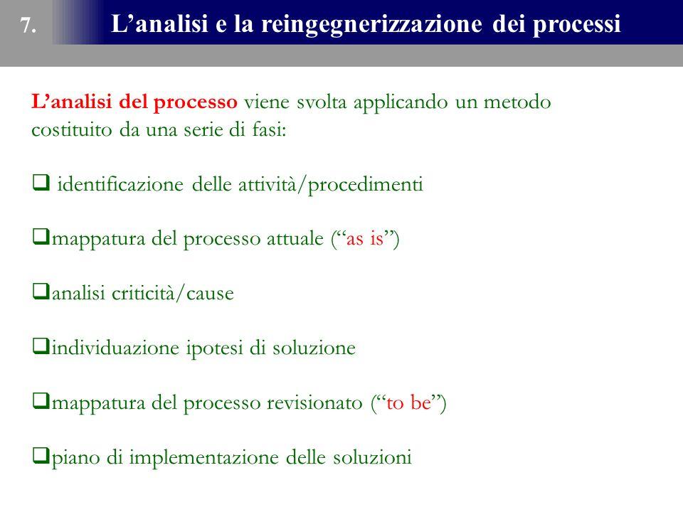 L'analisi e la reingegnerizzazione dei processi