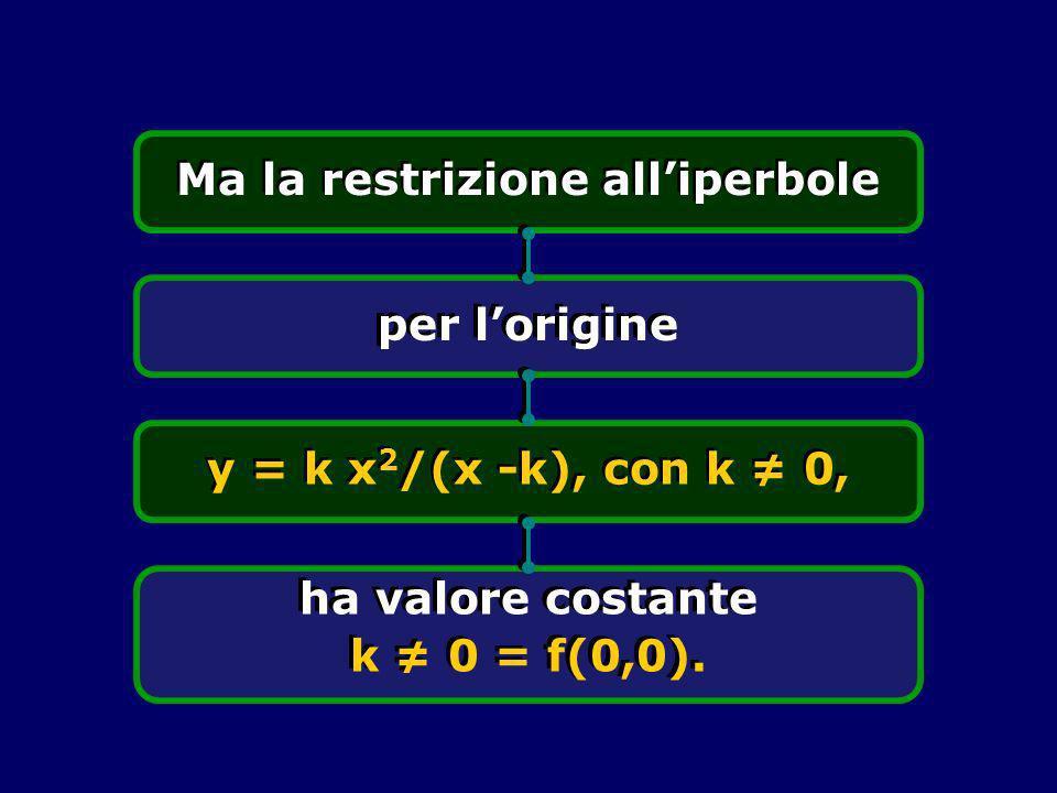 Ma la restrizione all'iperbole ha valore costante k ≠ 0 = f(0,0).