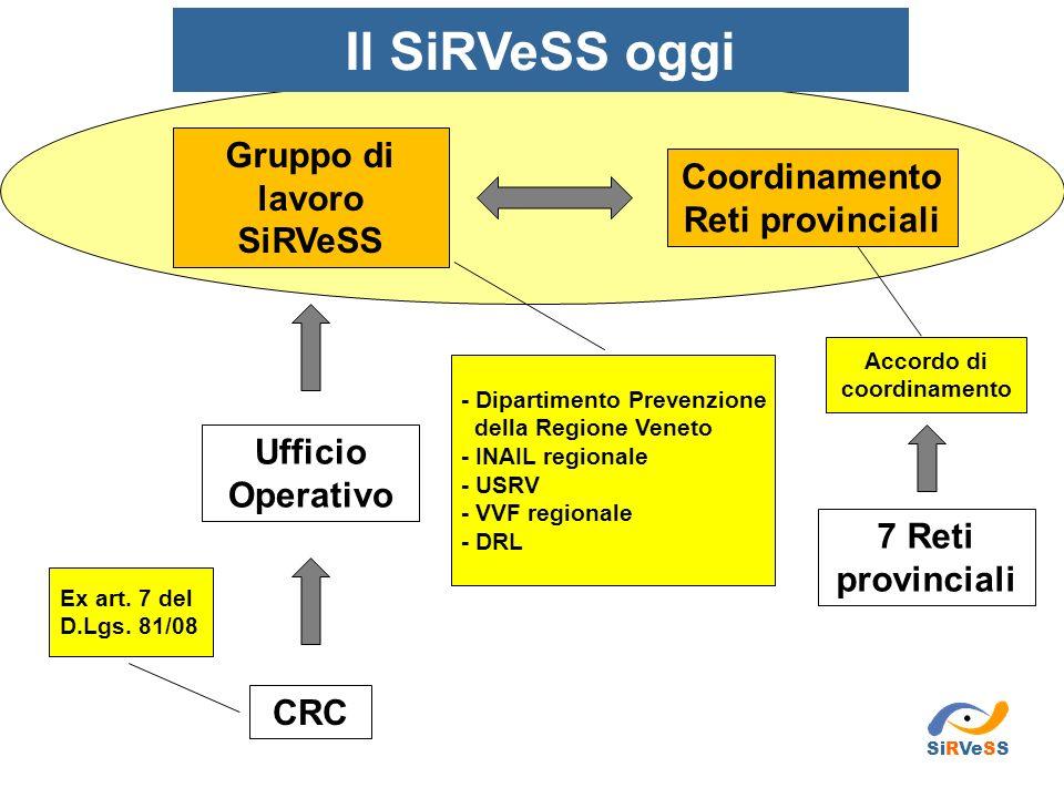 Gruppo di lavoro SiRVeSS Coordinamento Reti provinciali