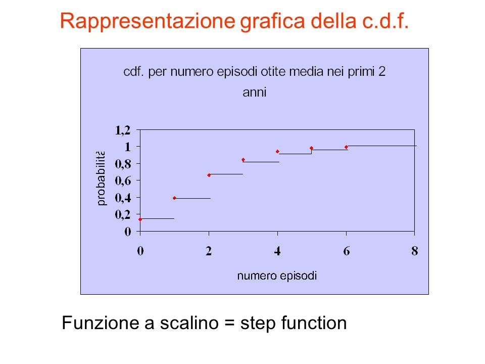 Rappresentazione grafica della c.d.f.