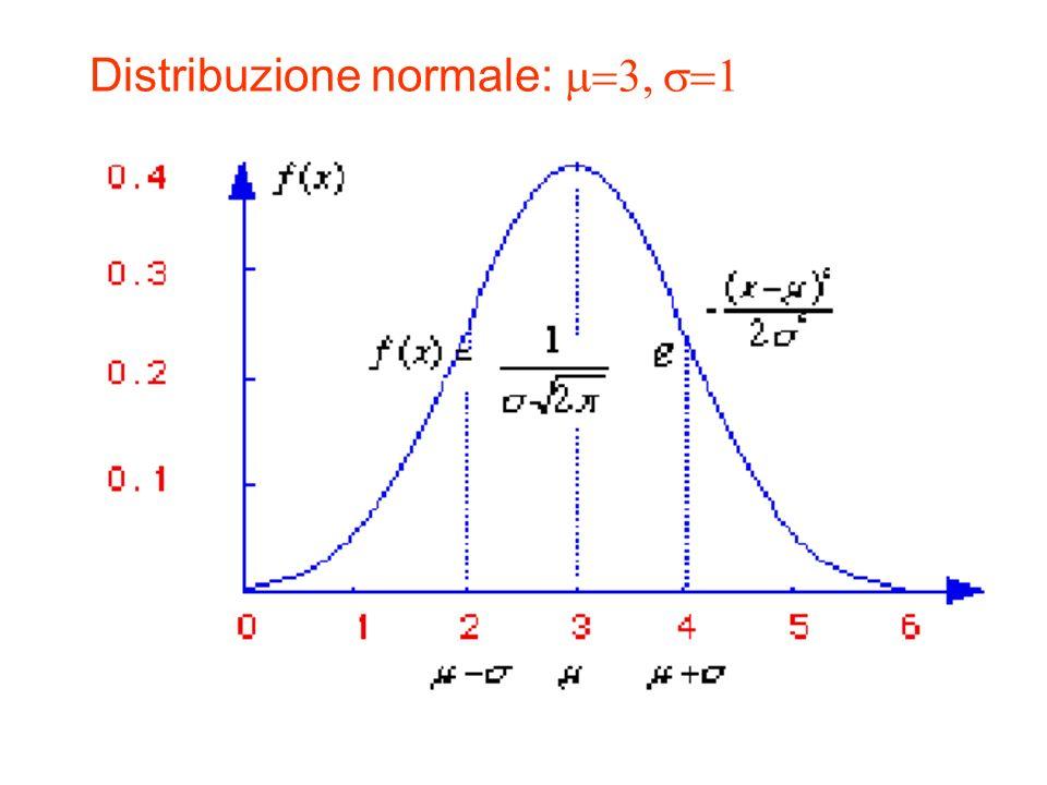 Distribuzione normale: m=3, s=1