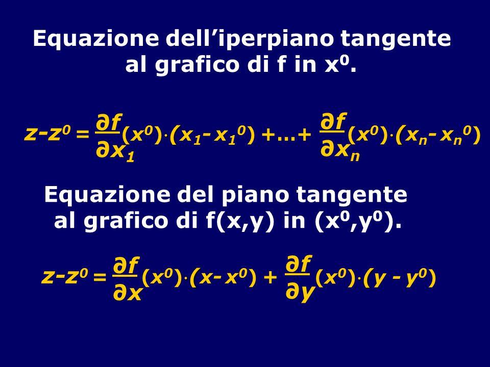 Equazione dell'iperpiano tangente Equazione del piano tangente