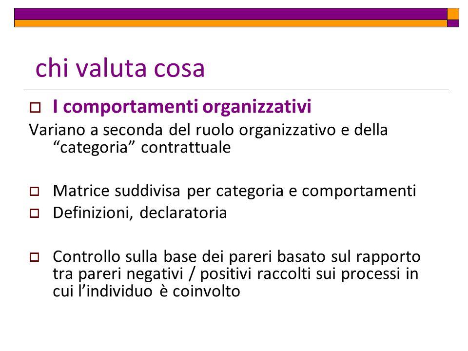 chi valuta cosa I comportamenti organizzativi