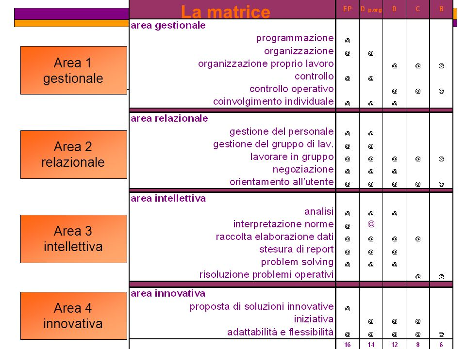 La matrice Area 1 gestionale Area 2 relazionale Area 3 intellettiva