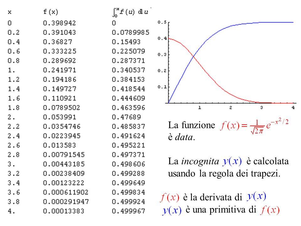 La funzione è data. La incognita è calcolata. usando la regola dei trapezi. è la derivata di.