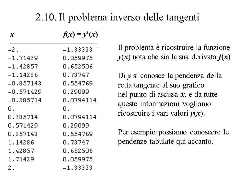 2.10. Il problema inverso delle tangenti