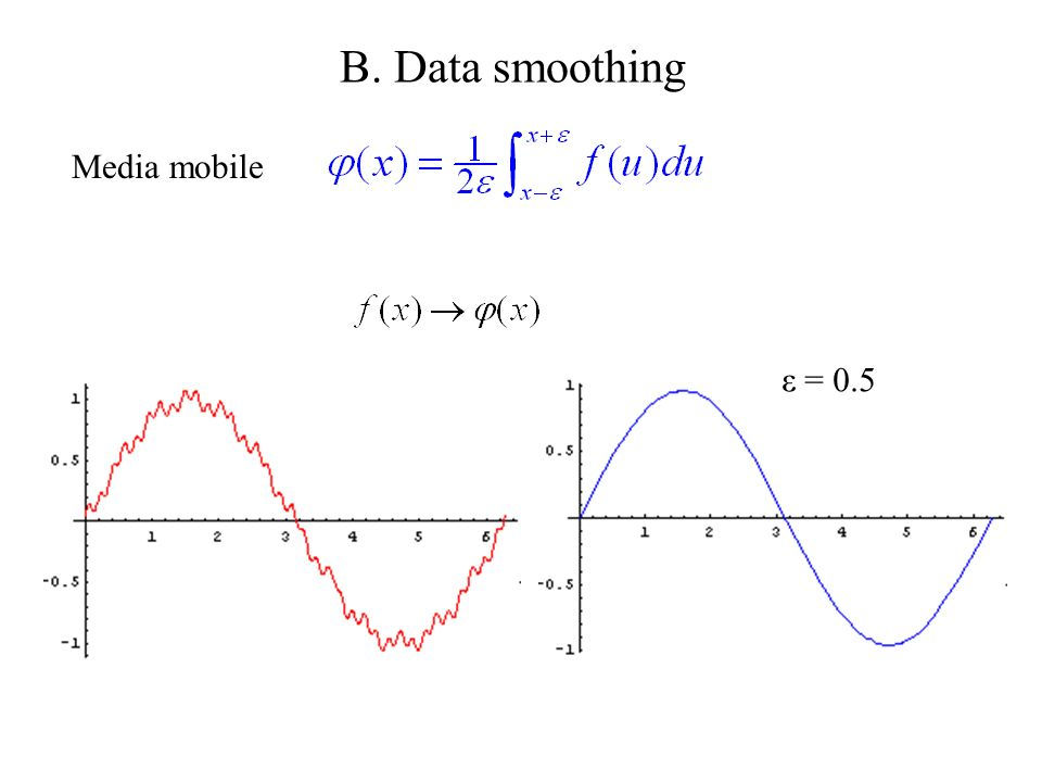 B. Data smoothing Media mobile ε = 0.5