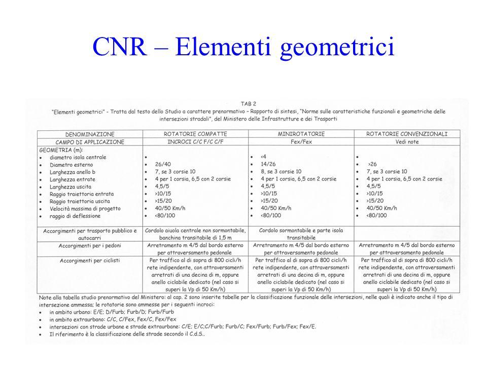 CNR – Elementi geometrici
