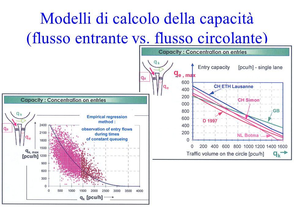 Modelli di calcolo della capacità (flusso entrante vs