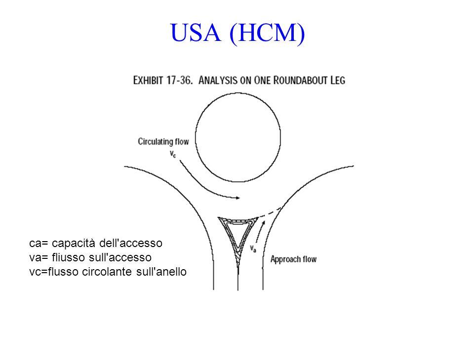 USA (HCM) ca= capacità dell accesso va= fliusso sull accesso