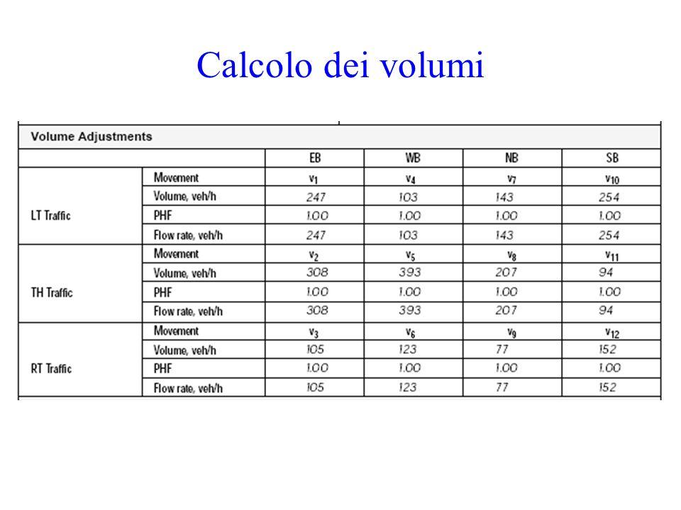 Calcolo dei volumi