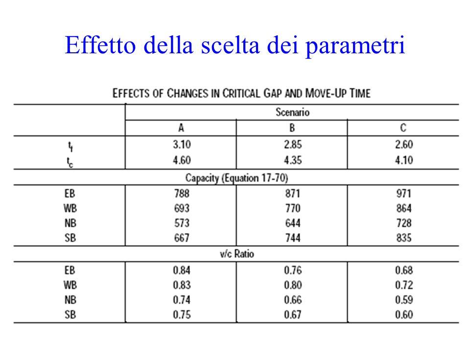 Effetto della scelta dei parametri