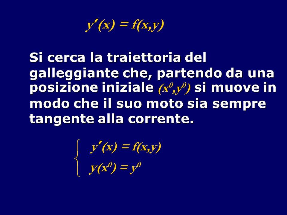 y'(x) = f(x,y)  y(x0) = y0 Si cerca la traiettoria del