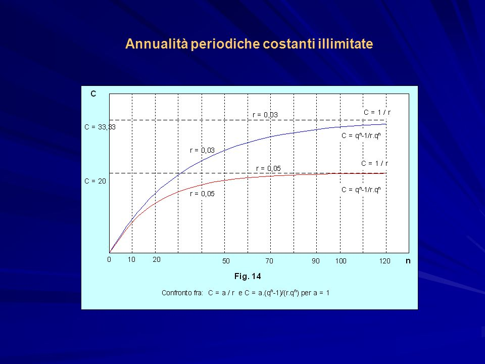 Annualità periodiche costanti illimitate
