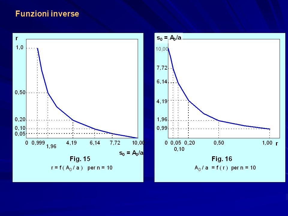Funzioni inverse