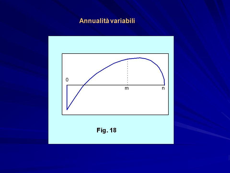 Annualità variabili