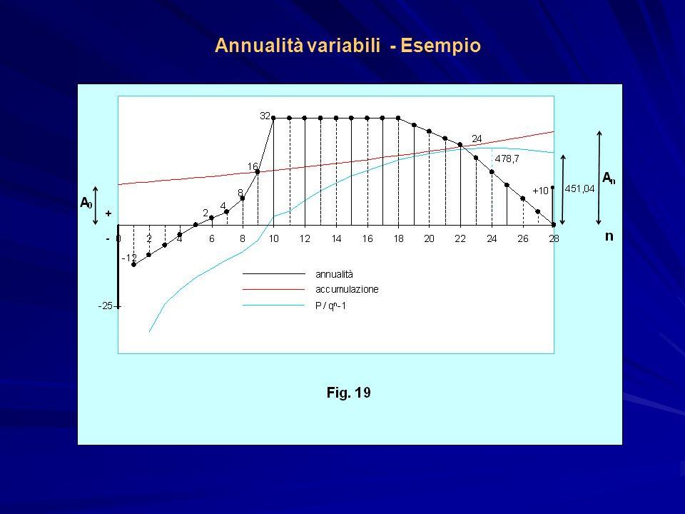 Annualità variabili - Esempio
