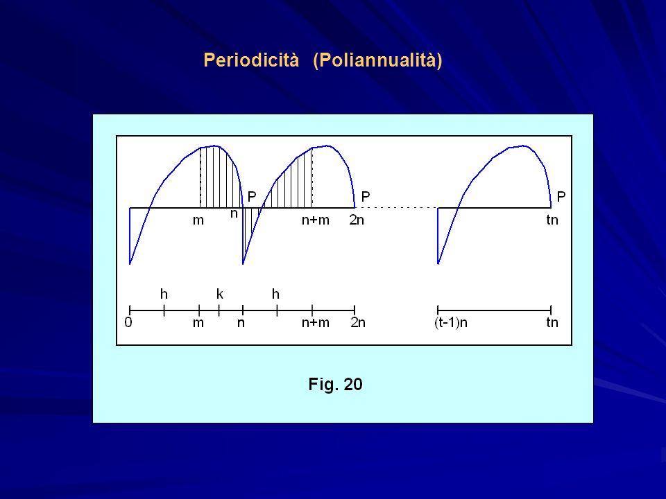 Periodicità (Poliannualità)