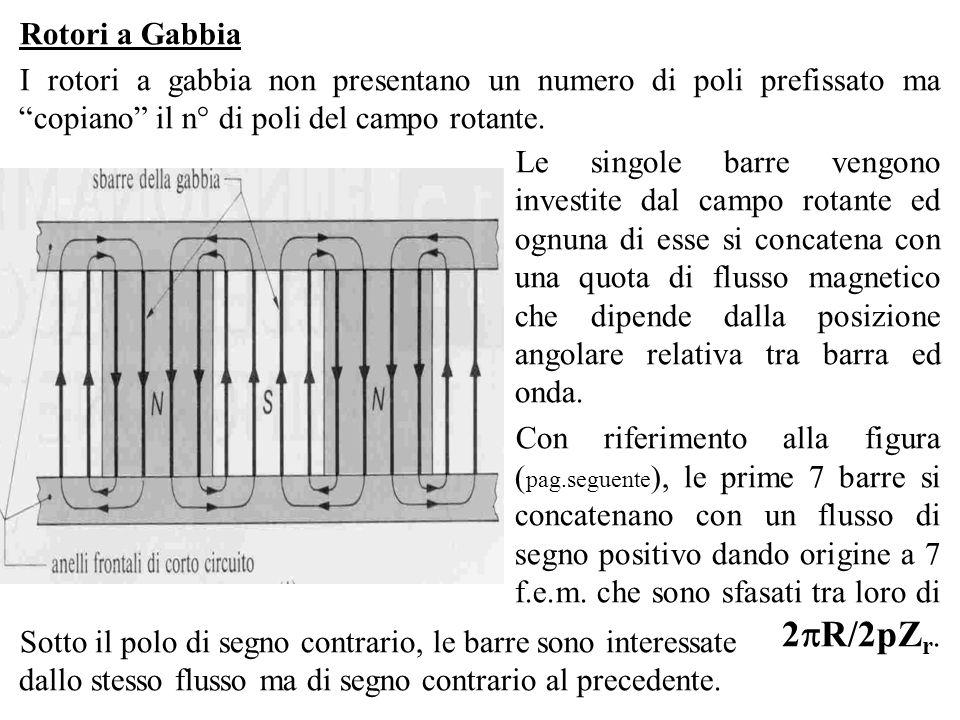 Rotori a GabbiaI rotori a gabbia non presentano un numero di poli prefissato ma copiano il n° di poli del campo rotante.