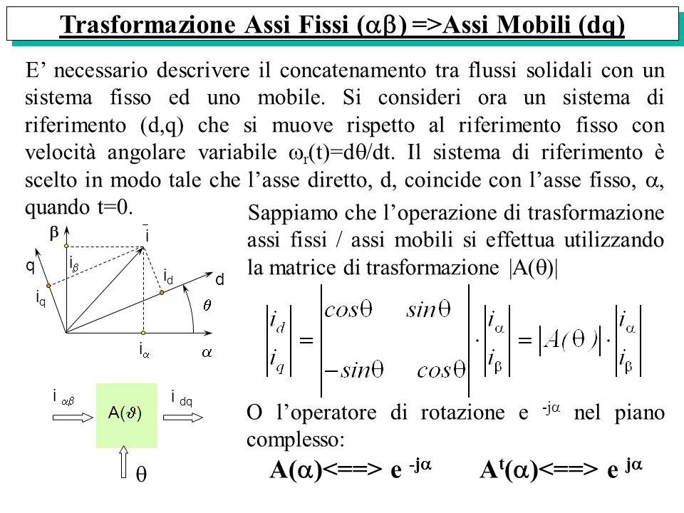 Trasformazione Assi Fissi () =>Assi Mobili (dq)