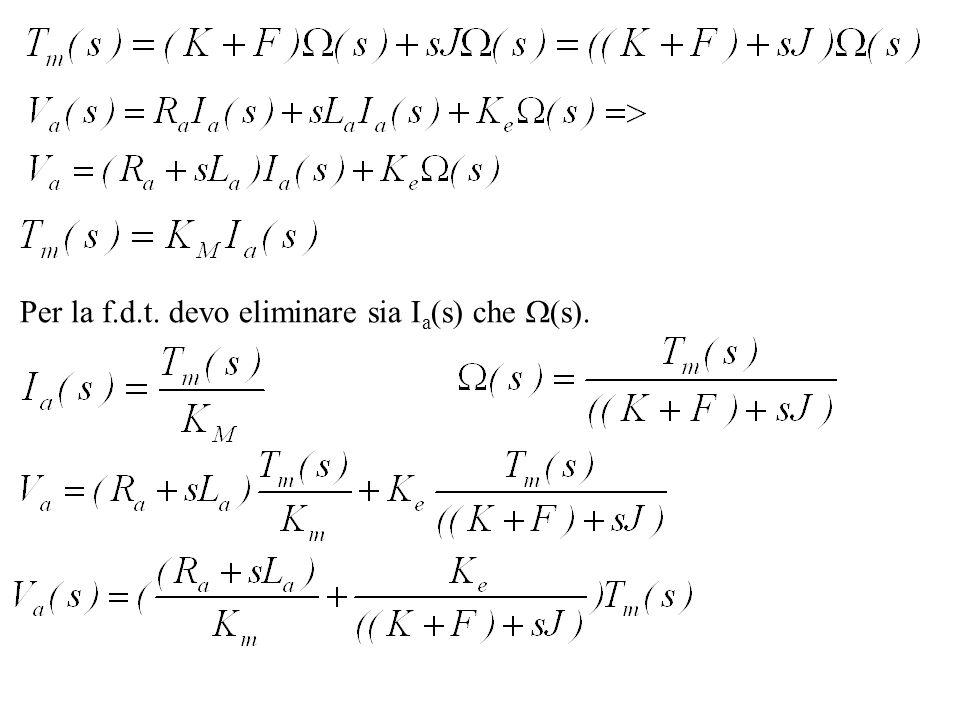 Per la f.d.t. devo eliminare sia Ia(s) che (s).