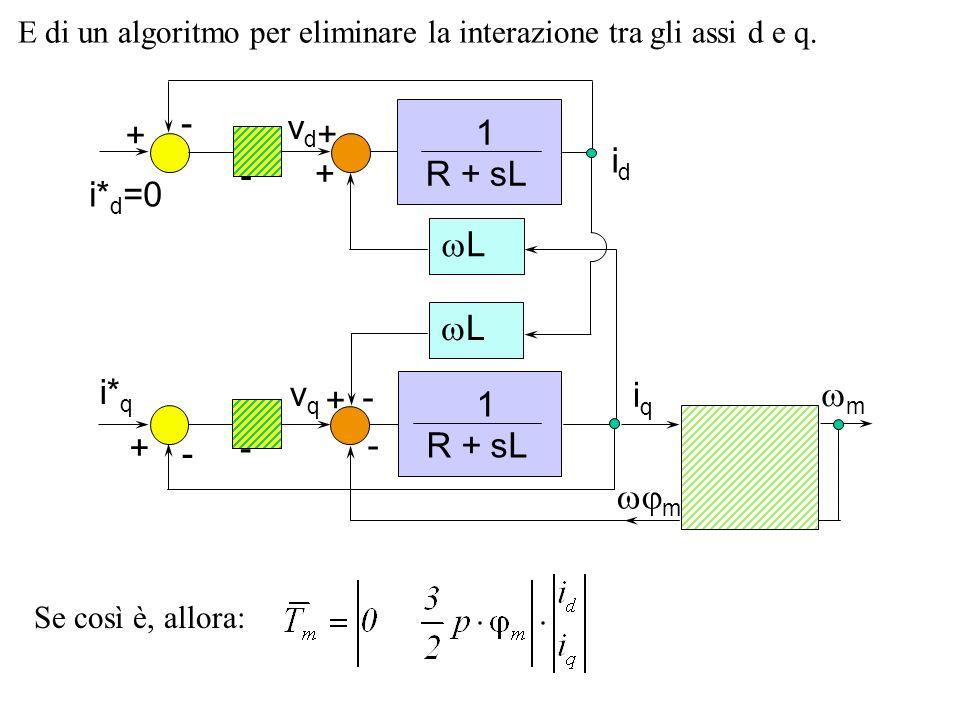 wm - 1 R + sL wL wm + vd vq iq id i*d=0 i*q