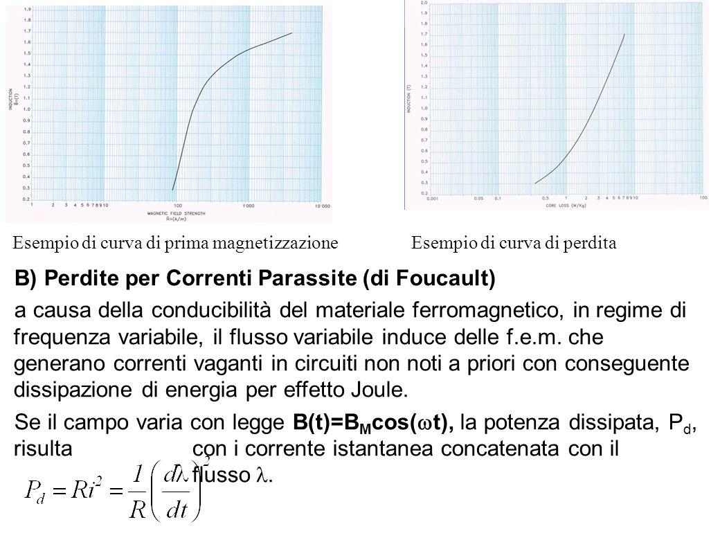 B) Perdite per Correnti Parassite (di Foucault)