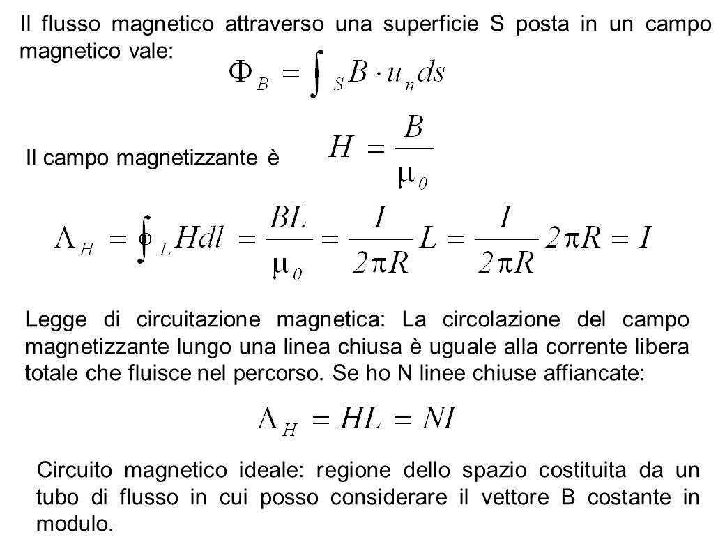 Il flusso magnetico attraverso una superficie S posta in un campo magnetico vale: