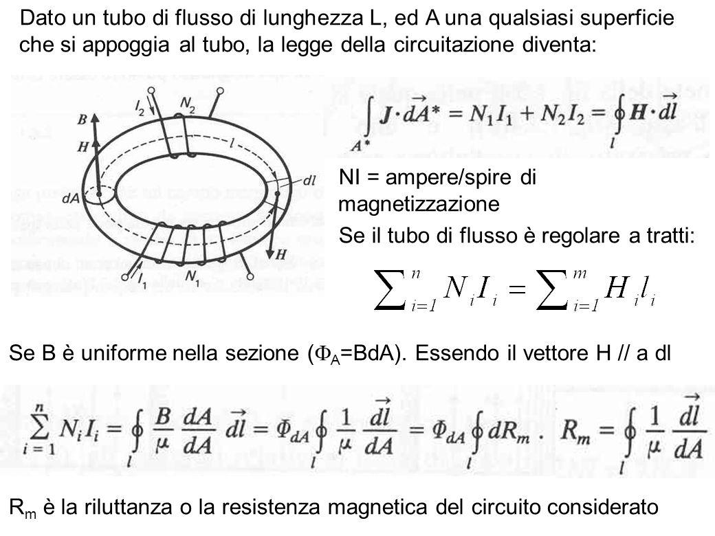 Dato un tubo di flusso di lunghezza L, ed A una qualsiasi superficie che si appoggia al tubo, la legge della circuitazione diventa: