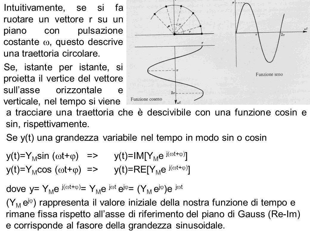 Intuitivamente, se si fa ruotare un vettore r su un piano con pulsazione costante , questo descrive una traettoria circolare.