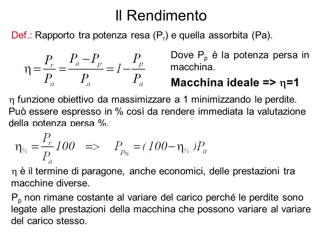 Il Rendimento Macchina ideale => =1
