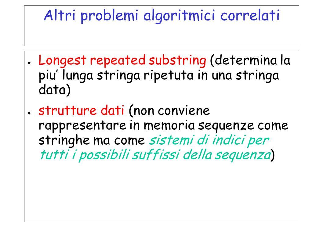 Altri problemi algoritmici correlati