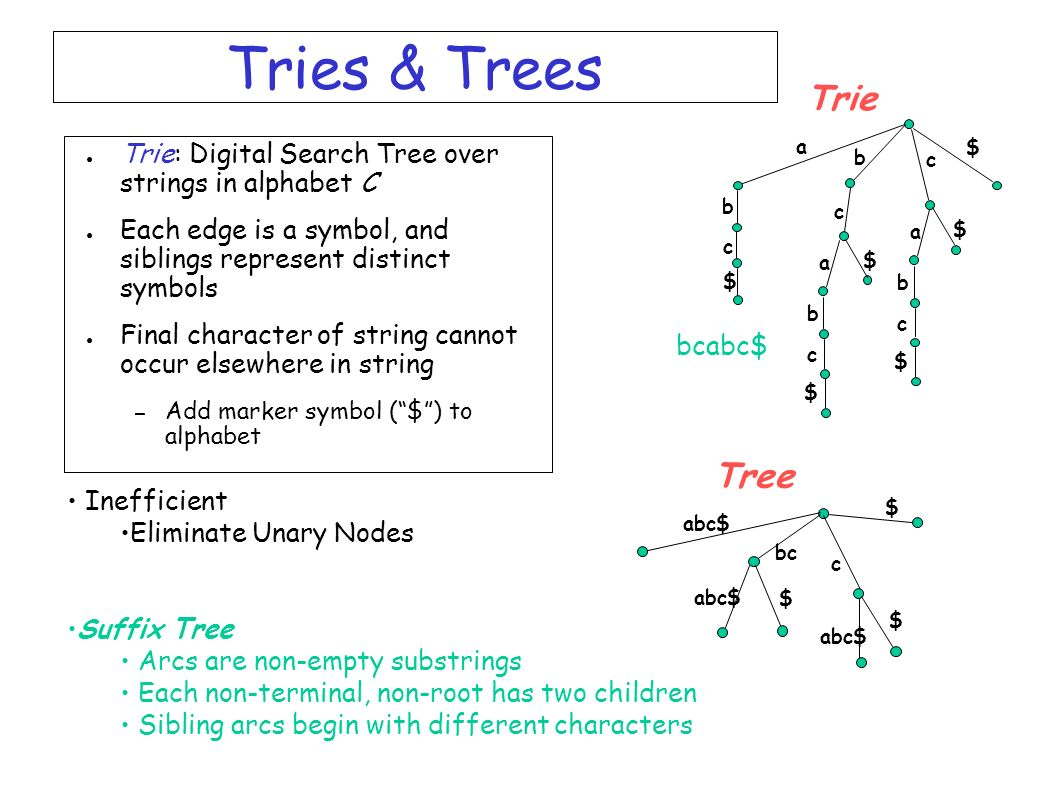 Tries & Trees $ c. a. b. bcabc$ Trie. Trie: Digital Search Tree over strings in alphabet C.