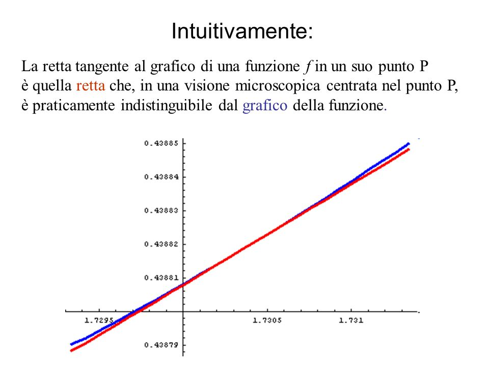 Intuitivamente:La retta tangente al grafico di una funzione f in un suo punto P.